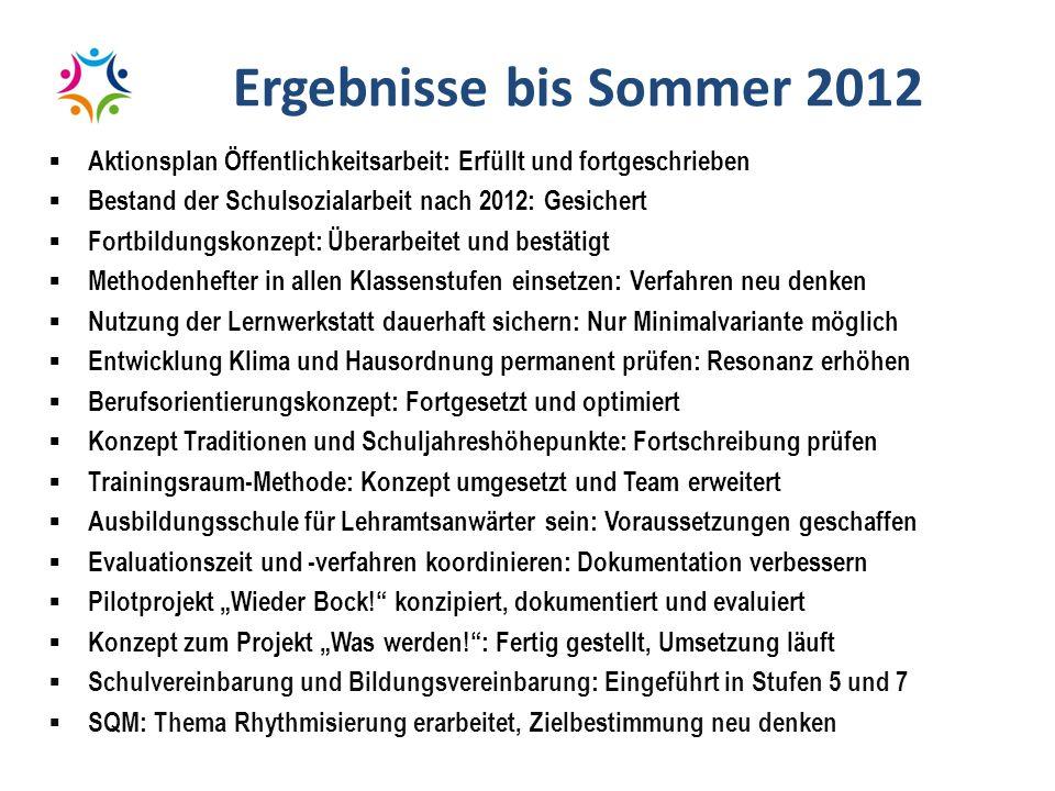 Ergebnisse bis Sommer 2012 Aktionsplan Öffentlichkeitsarbeit: Erfüllt und fortgeschrieben. Bestand der Schulsozialarbeit nach 2012: Gesichert.
