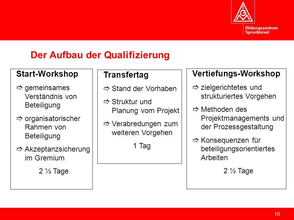 Der Aufbau der Qualifizierung