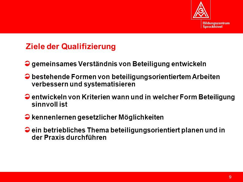 Ziele der Qualifizierung