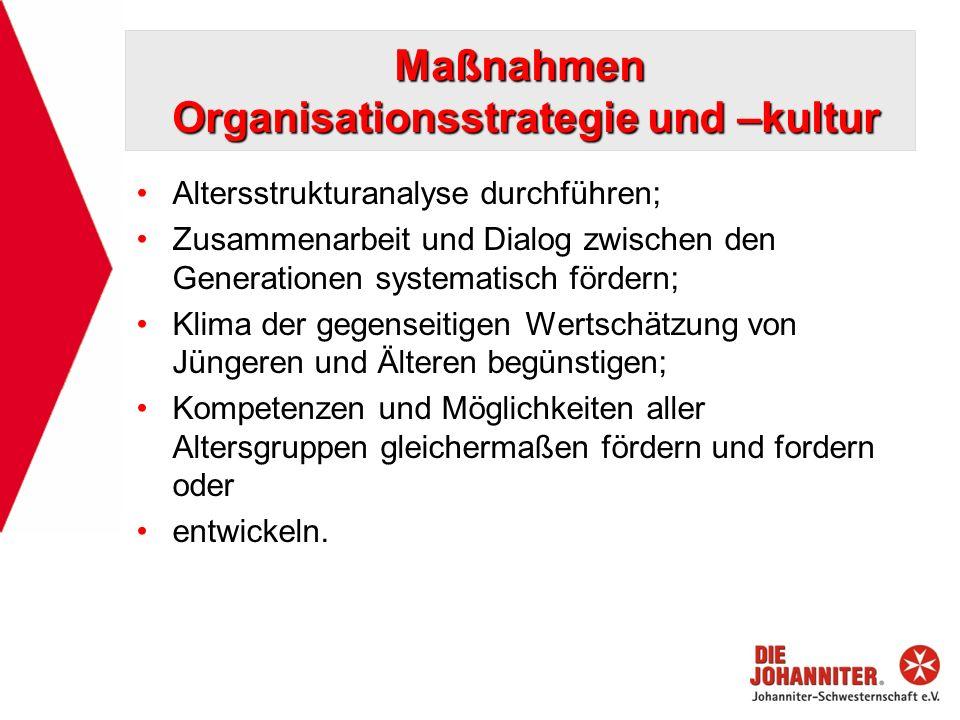 Maßnahmen Organisationsstrategie und –kultur