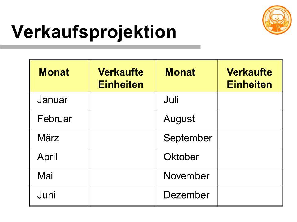 Verkaufsprojektion Monat Verkaufte Einheiten Januar Juli Februar
