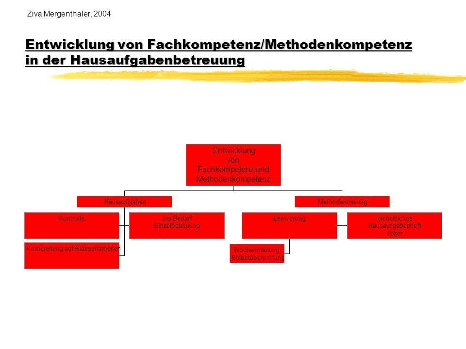 Entwicklung von Fachkompetenz und Methodenkompetenz