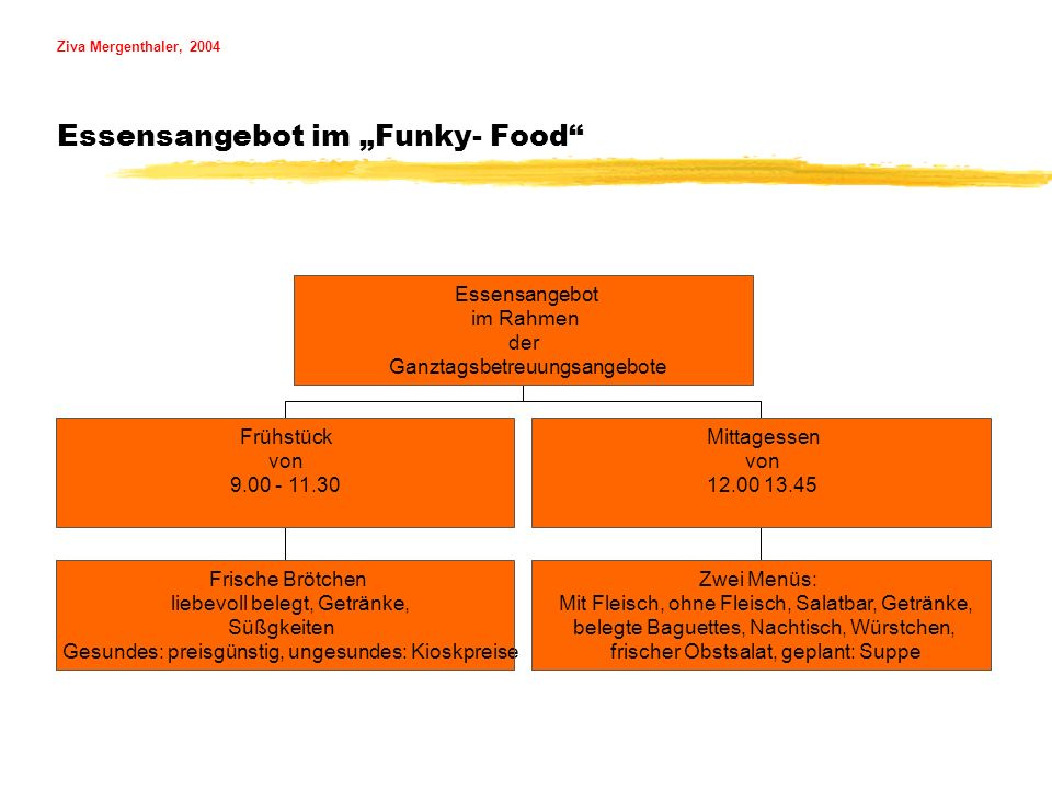"Ziva Mergenthaler, 2004 Essensangebot im ""Funky- Food"
