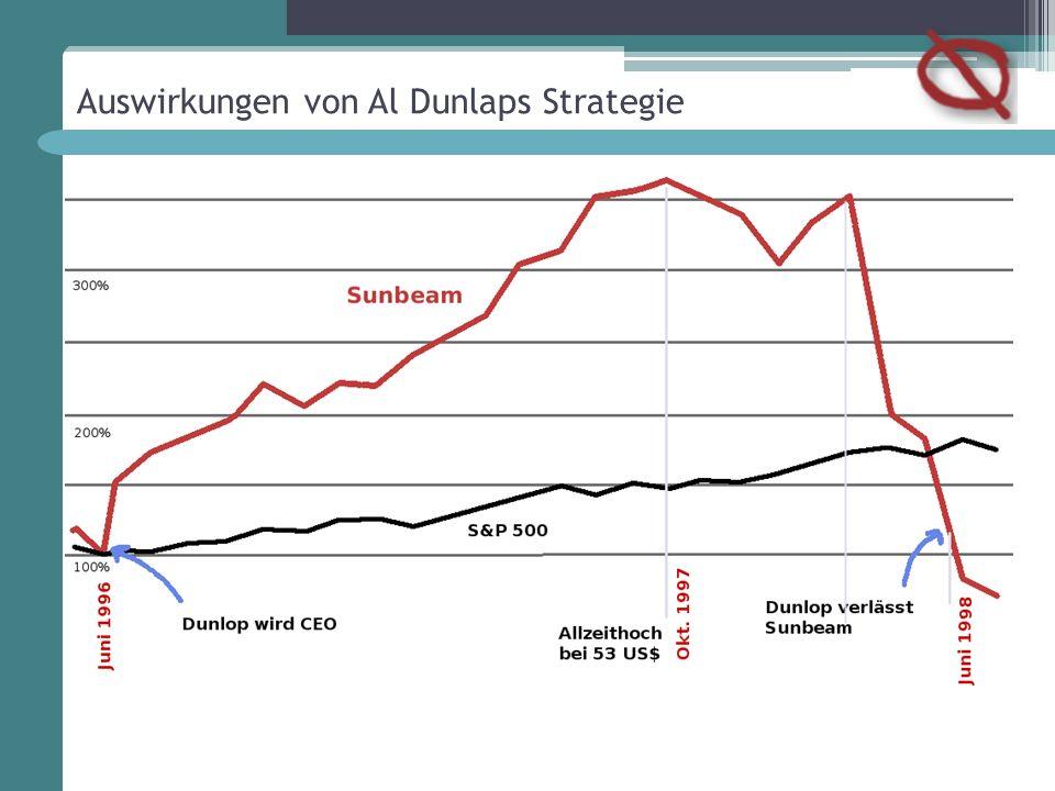 Auswirkungen von Al Dunlaps Strategie