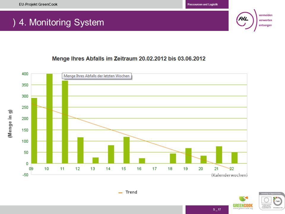 4. Monitoring System