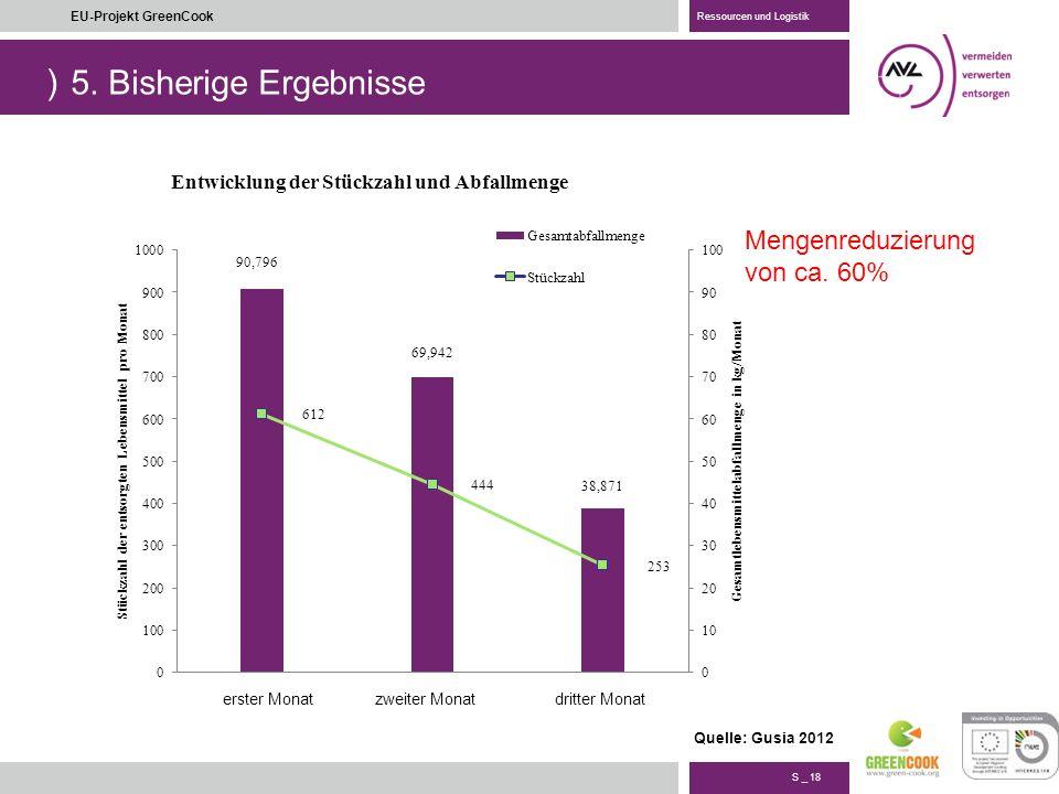 5. Bisherige Ergebnisse Mengenreduzierung von ca. 60%