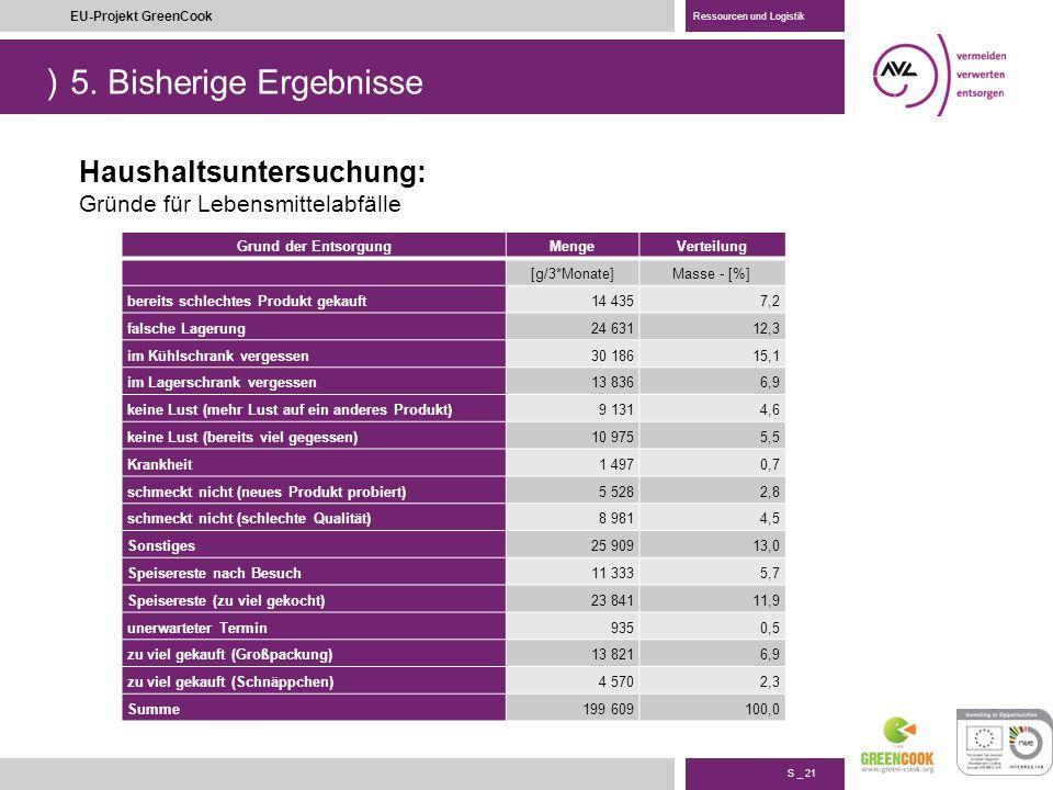 5. Bisherige Ergebnisse Haushaltsuntersuchung: