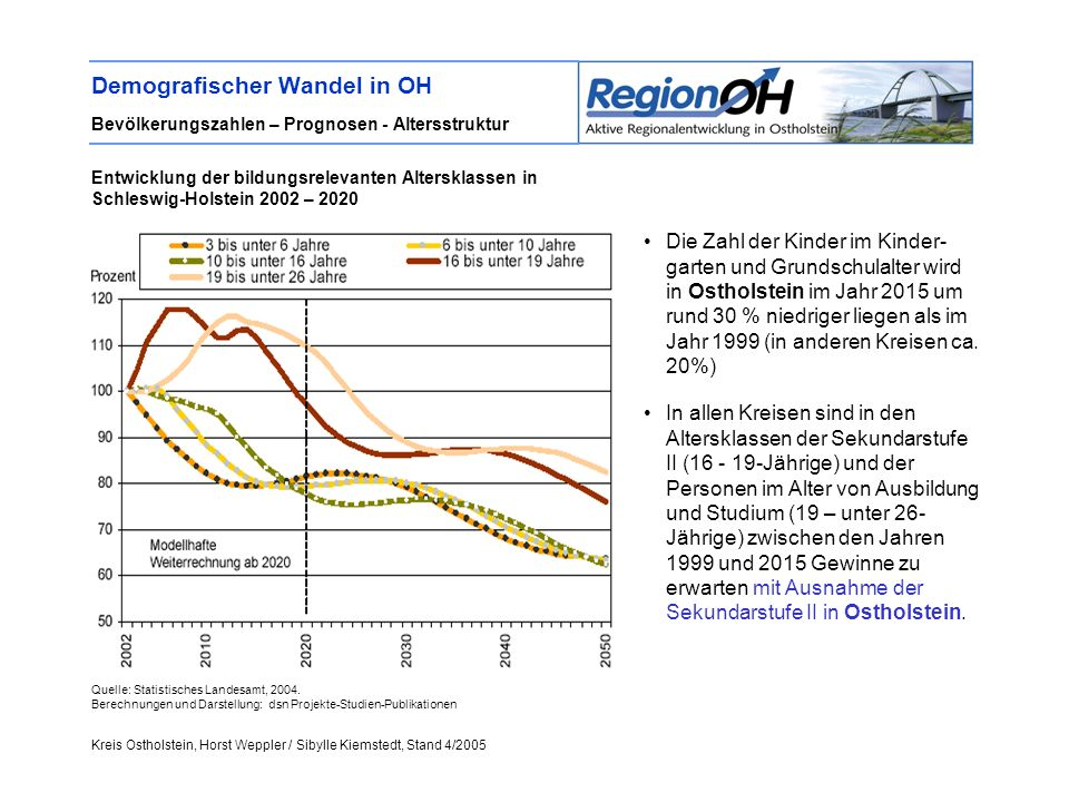 Demografischer Wandel in OH Bevölkerungszahlen – Prognosen - Altersstruktur