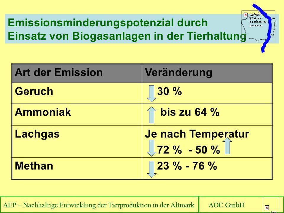 Emissionsminderungspotenzial durch Einsatz von Biogasanlagen in der Tierhaltung