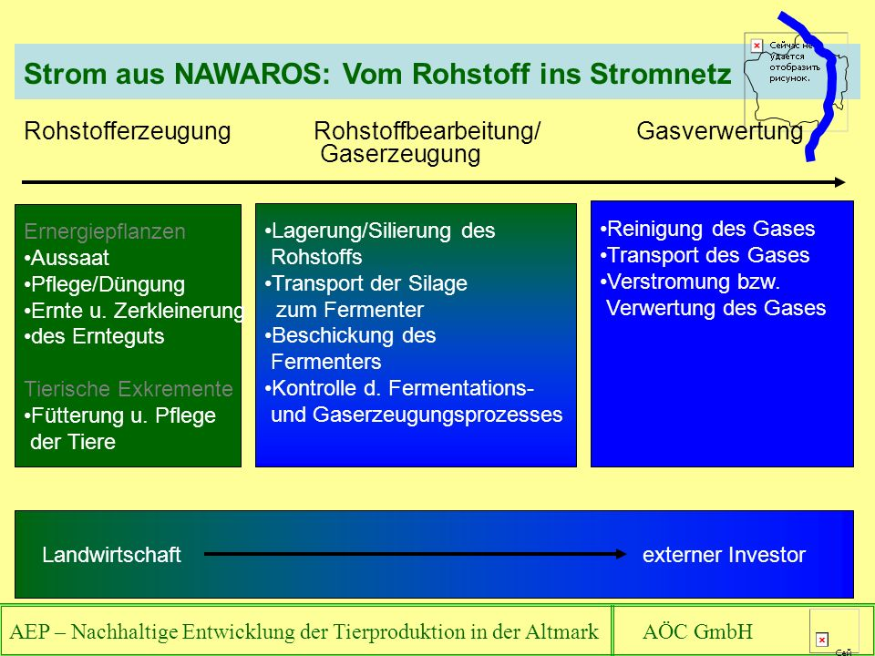Strom aus NAWAROS: Vom Rohstoff ins Stromnetz