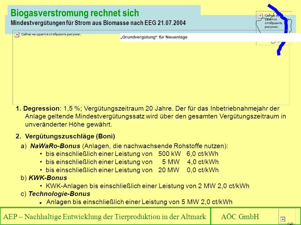 Biogasverstromung rechnet sich