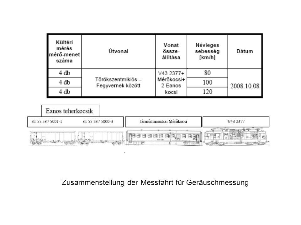 Zusammenstellung der Messfahrt für Geräuschmessung