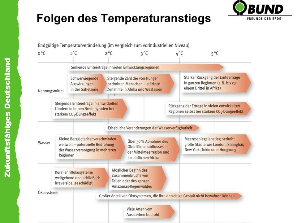 Folgen des Temperaturanstiegs