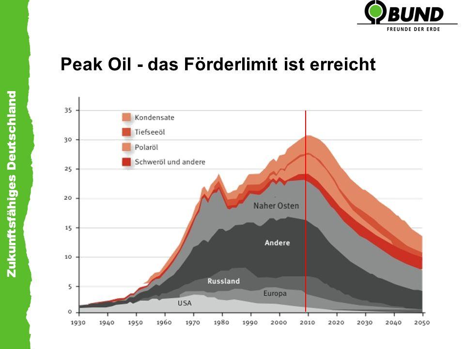 Peak Oil - das Förderlimit ist erreicht