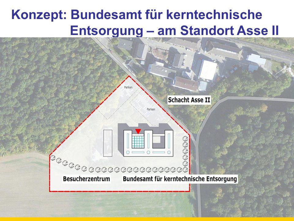 Konzept: Bundesamt für kerntechnische Entsorgung – am Standort Asse II