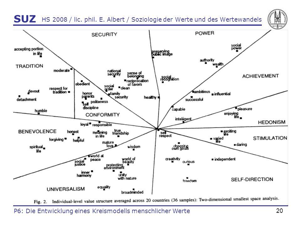 SUZ HS 2008 / lic. phil. E. Albert / Soziologie der Werte und des Wertewandels.