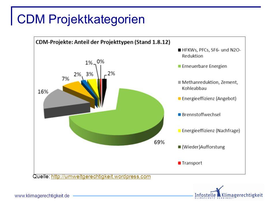 CDM Projektkategorien