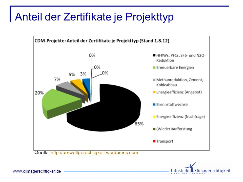 Anteil der Zertifikate je Projekttyp