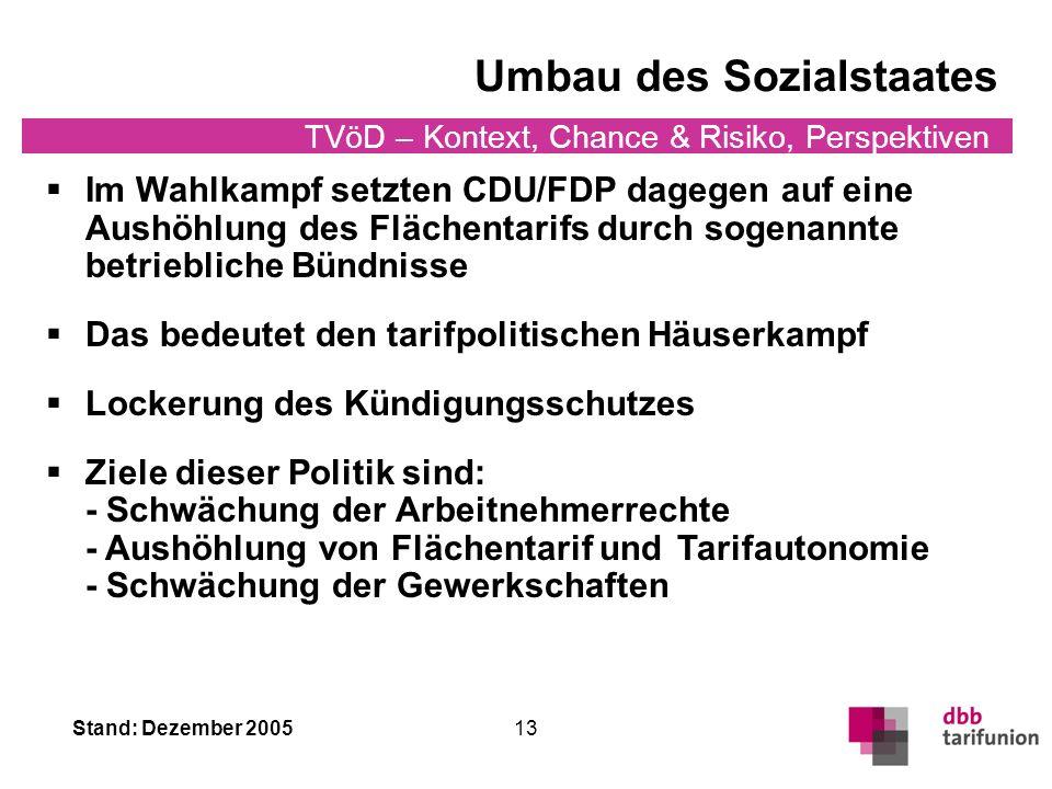 TVöD im Spannungsfeld Konkurrenz- situation Föderalismus- diskussion/