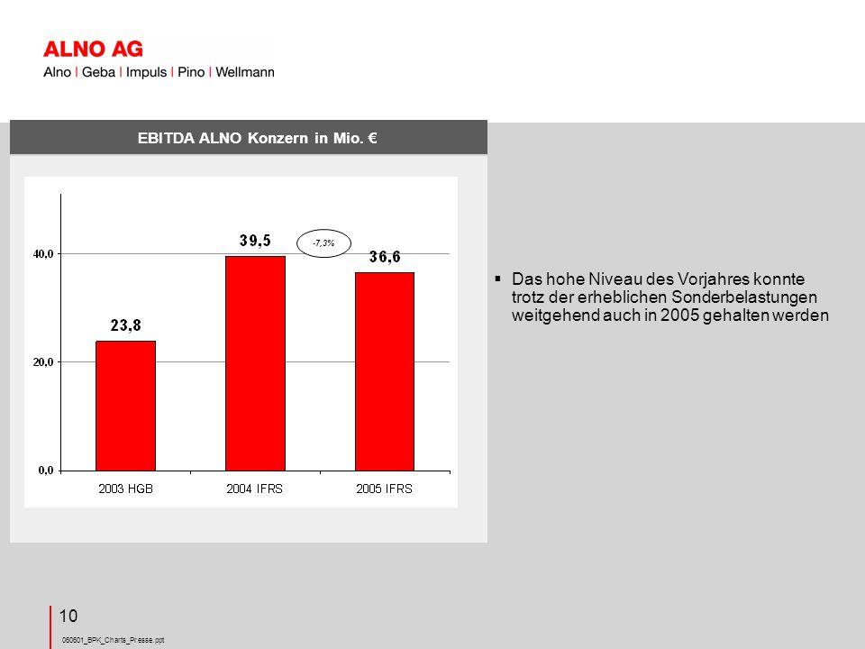 EBITDA ALNO Konzern in Mio. €
