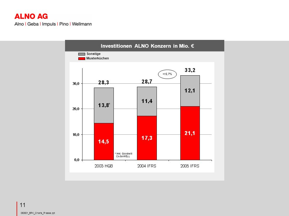 Investitionen ALNO Konzern in Mio. €