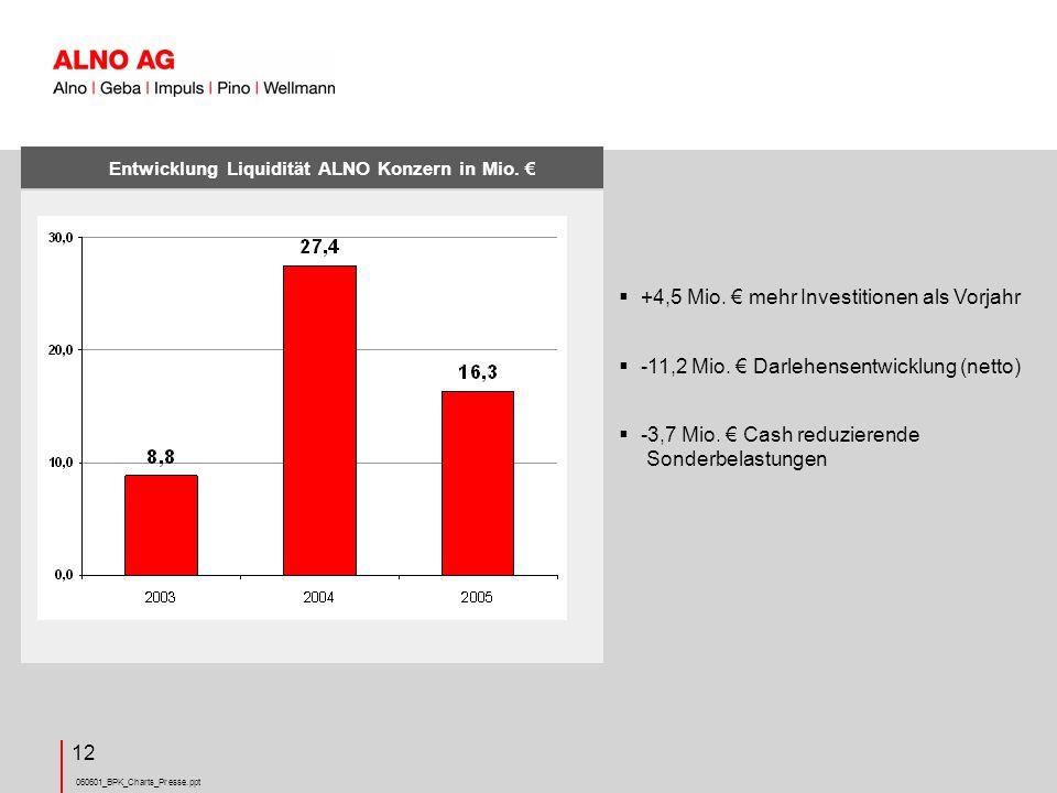 Entwicklung Liquidität ALNO Konzern in Mio. €