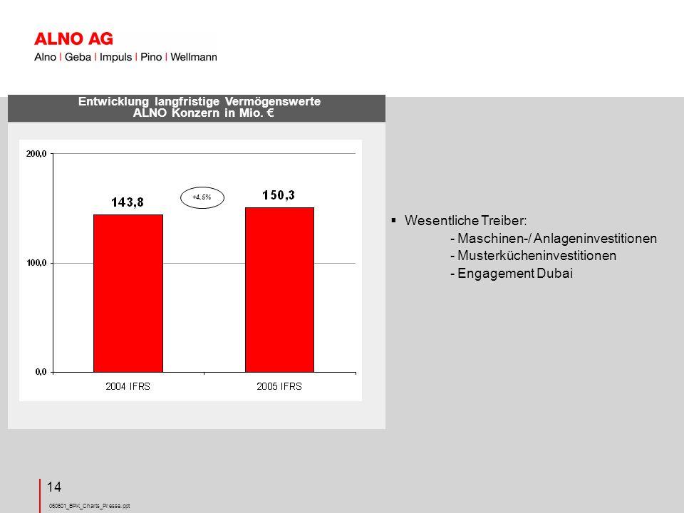 Entwicklung langfristige Vermögenswerte ALNO Konzern in Mio. €