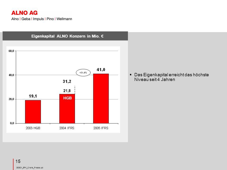 Eigenkapital ALNO Konzern in Mio. €