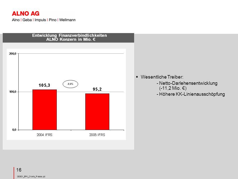 Entwicklung Finanzverbindlichkeiten ALNO Konzern in Mio. €