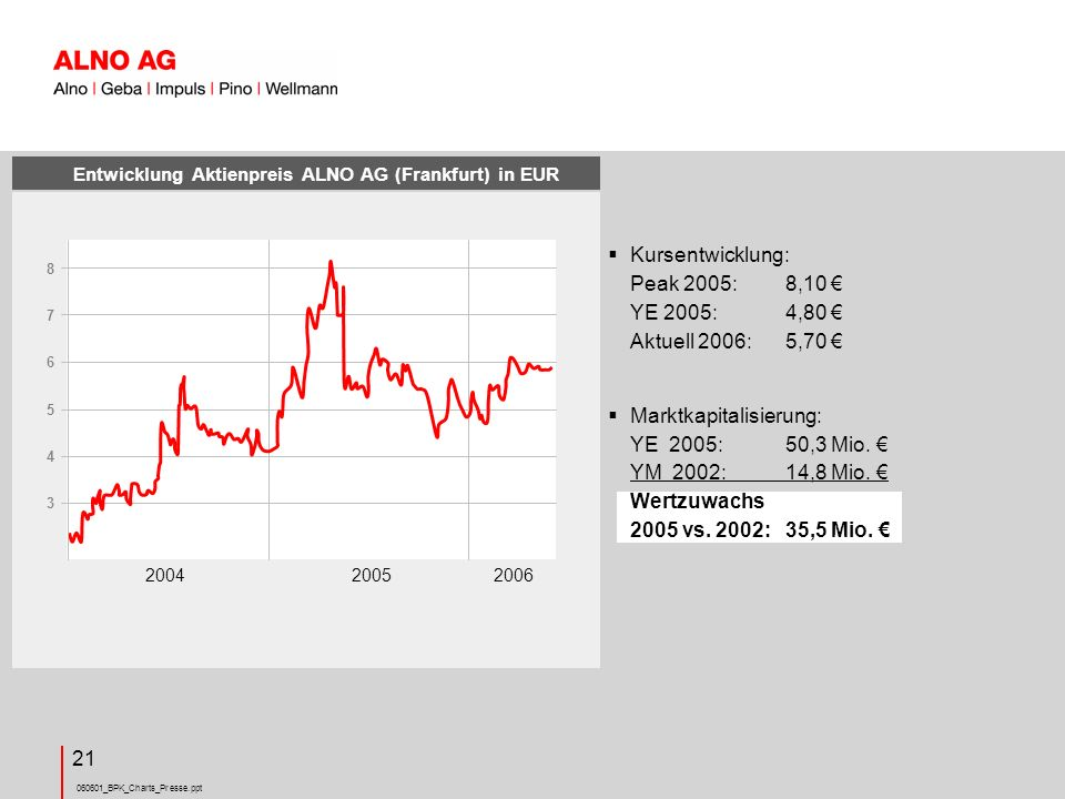 Entwicklung Aktienpreis ALNO AG (Frankfurt) in EUR