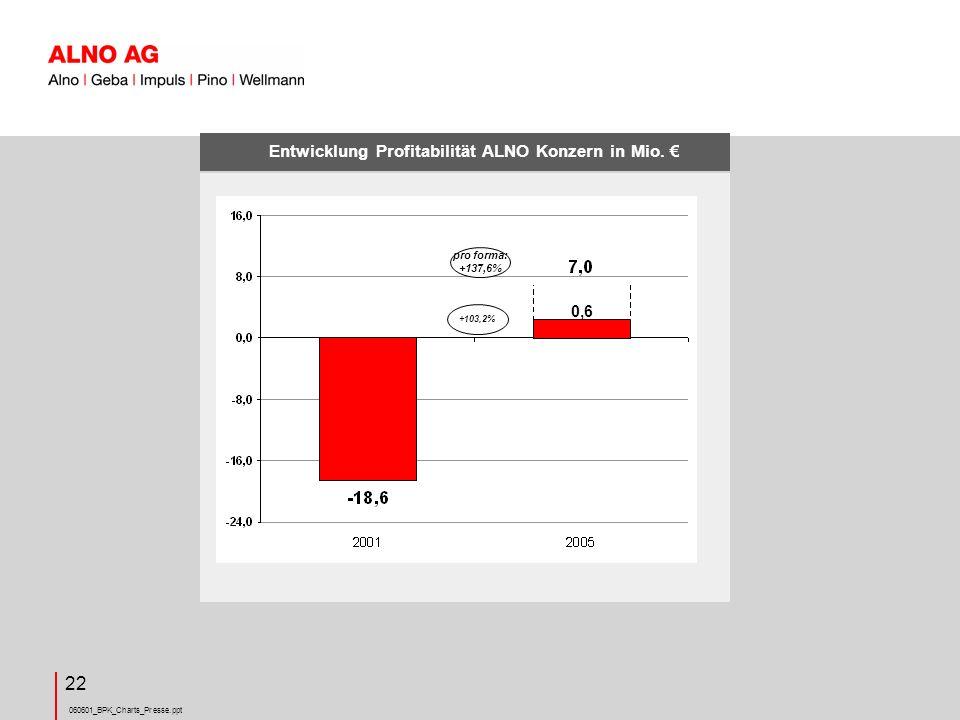 Entwicklung Profitabilität ALNO Konzern in Mio. €