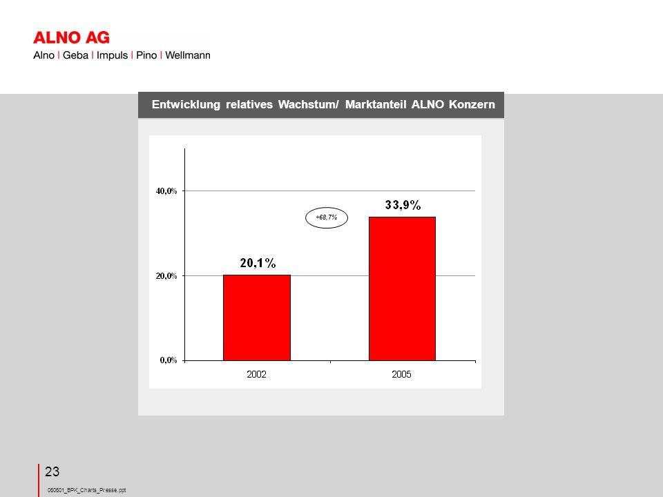 Entwicklung relatives Wachstum/ Marktanteil ALNO Konzern