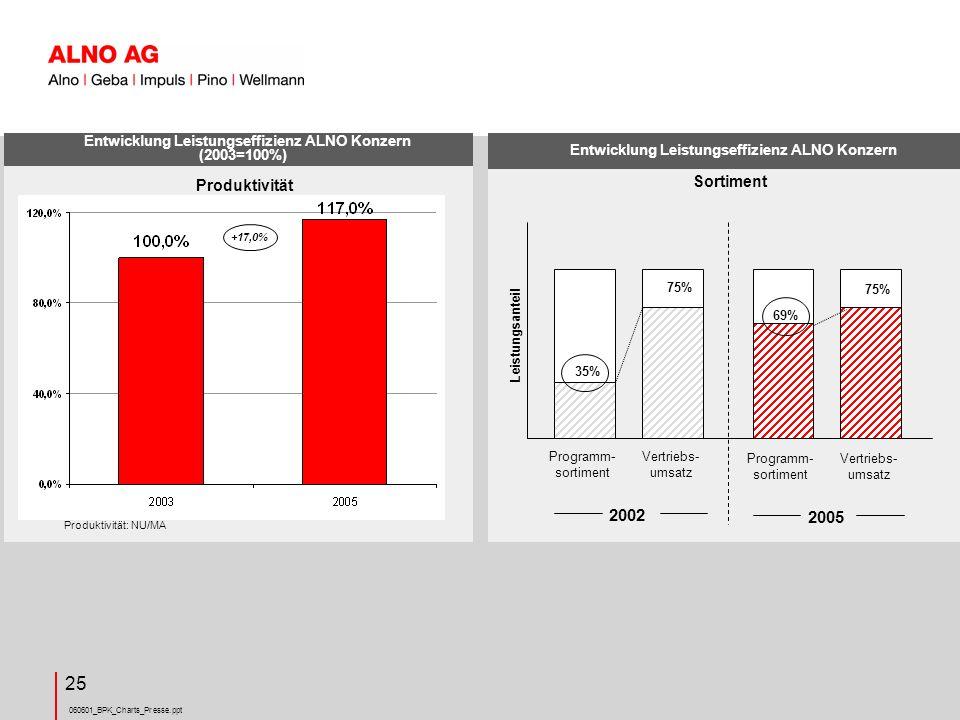 Entwicklung Leistungseffizienz ALNO Konzern (2003=100%)