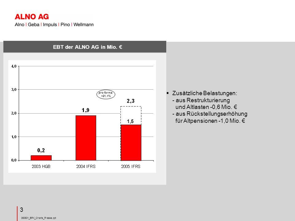 EBT der ALNO AG in Mio. € pro forma: +21,1%