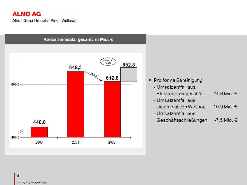 Konzernumsatz gesamt in Mio. €