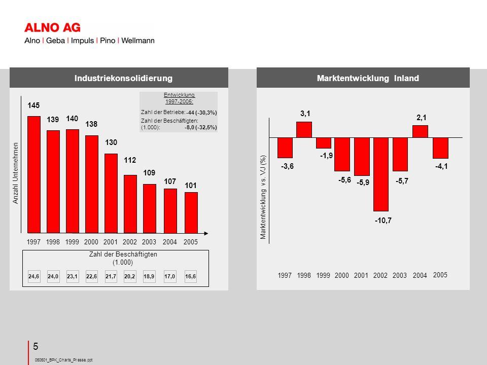 Industriekonsolidierung Marktentwicklung Inland
