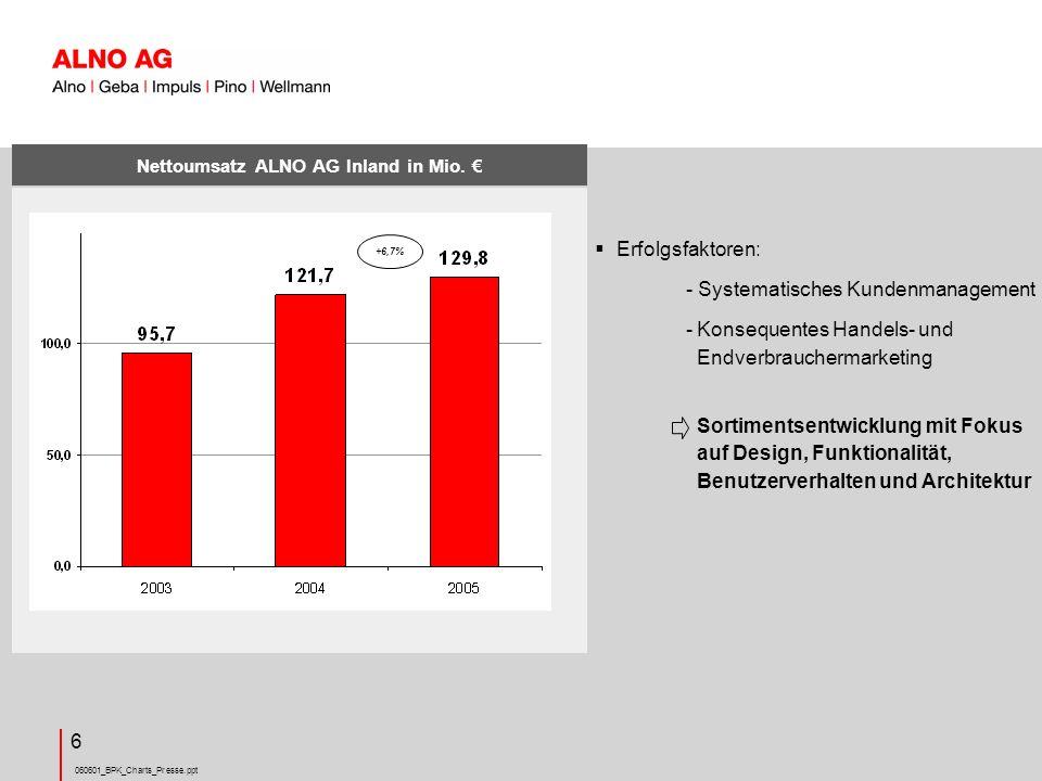 Nettoumsatz ALNO AG Inland in Mio. €