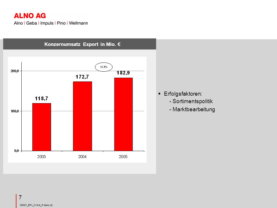 Konzernumsatz Export in Mio. €