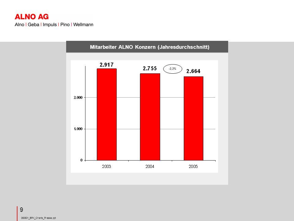 Mitarbeiter ALNO Konzern (Jahresdurchschnitt)