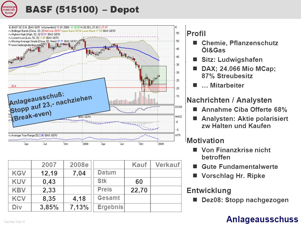 BASF (515100) – Depot Profil Nachrichten / Analysten Motivation