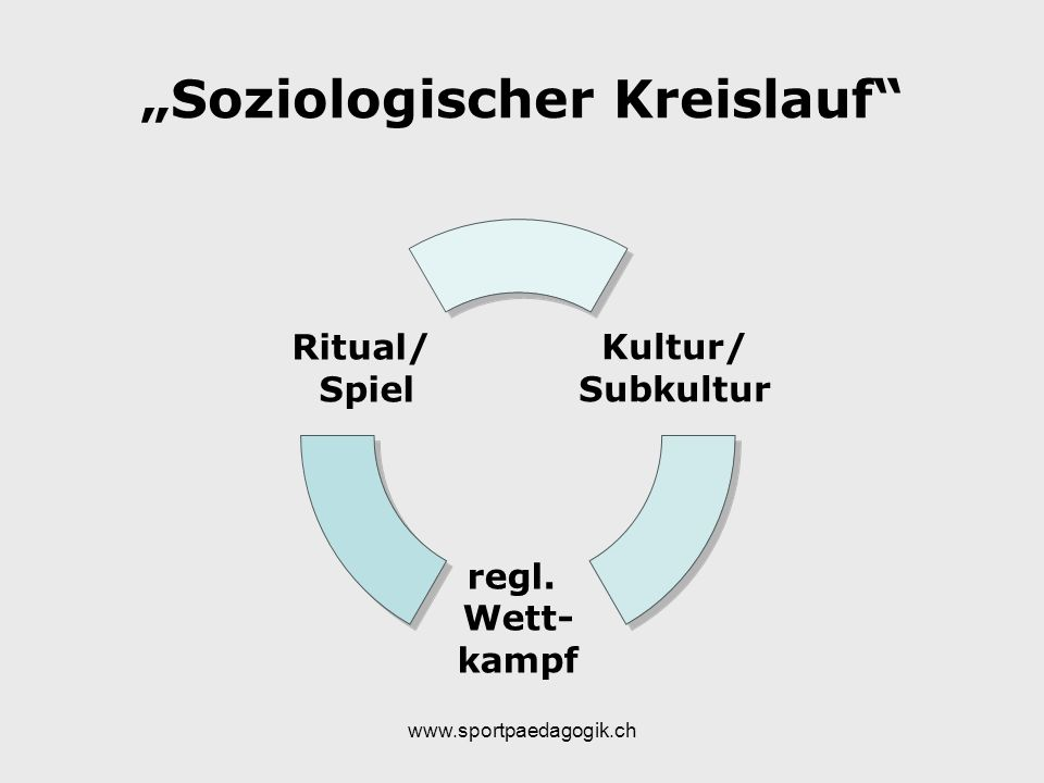 """""""Soziologischer Kreislauf"""