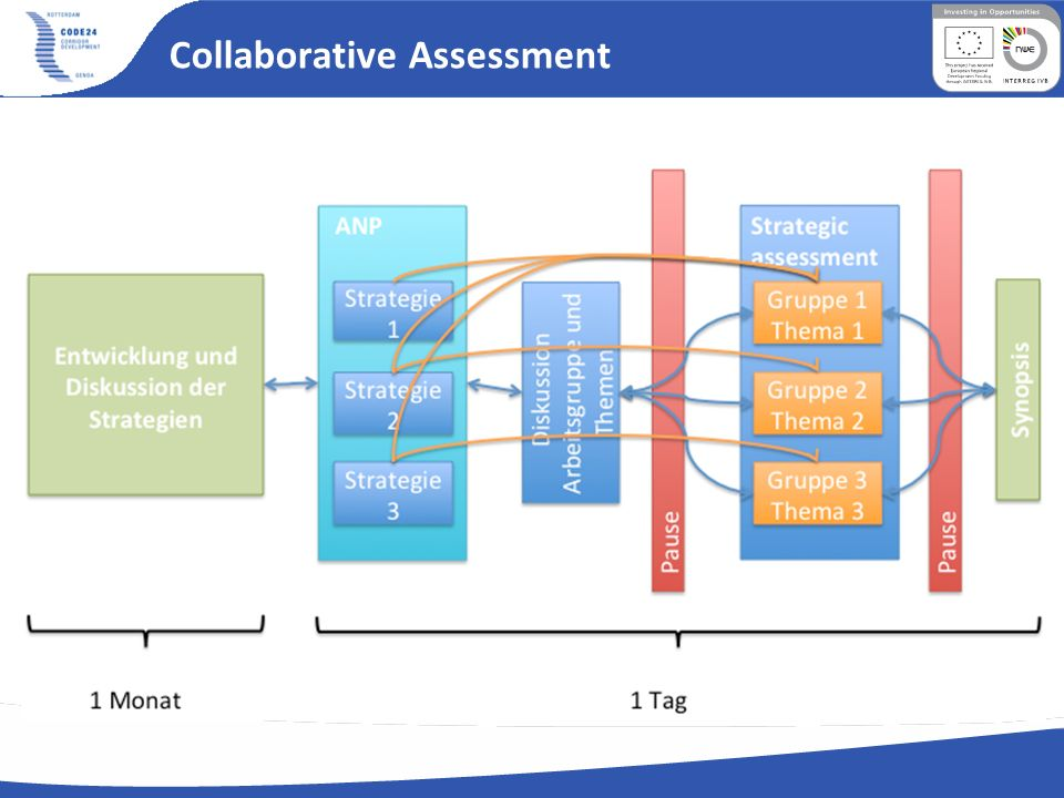 Collaborative Assessment