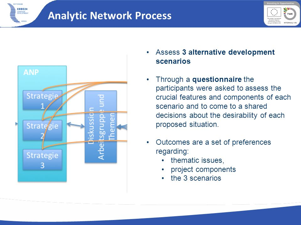 Analytic Network Process