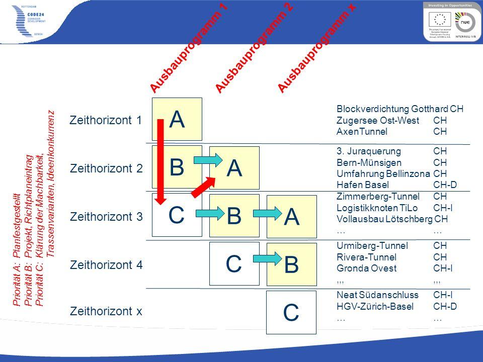 A B C Ausbauprogramm 1 Ausbauprogramm 2 Ausbauprogramm x