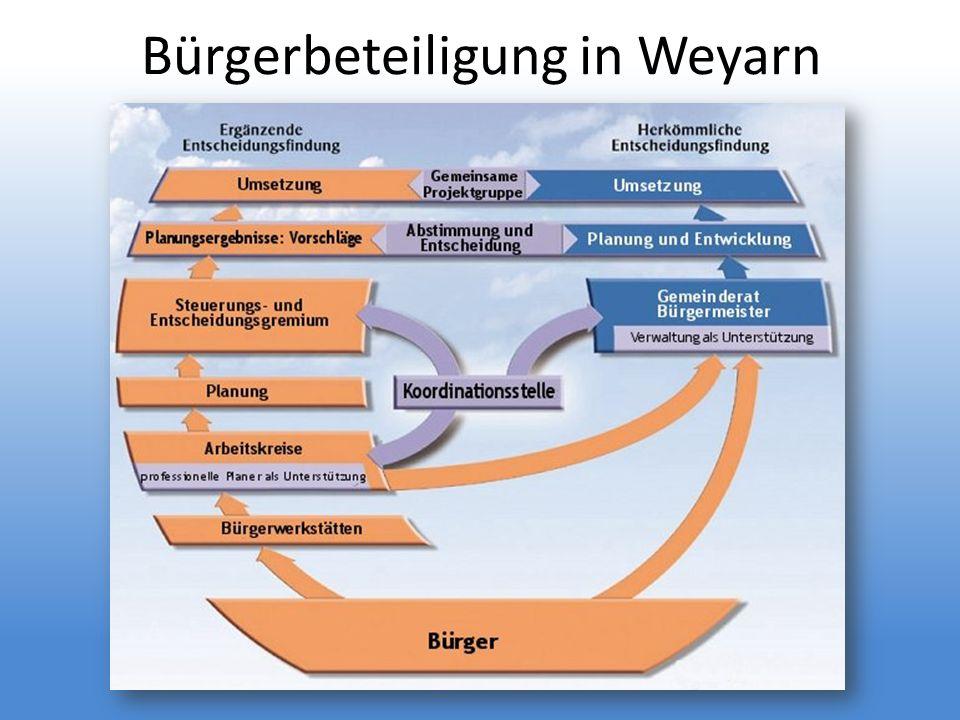 Bürgerbeteiligung in Weyarn