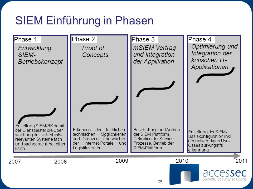 SIEM Einführung in Phasen