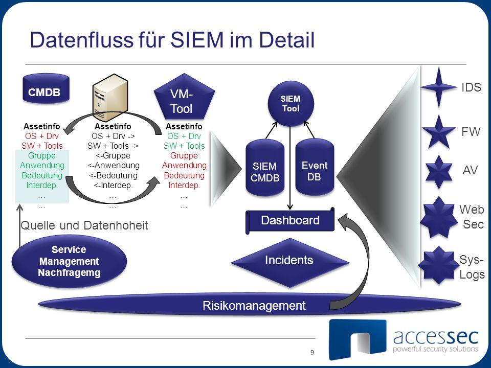 Datenfluss für SIEM im Detail