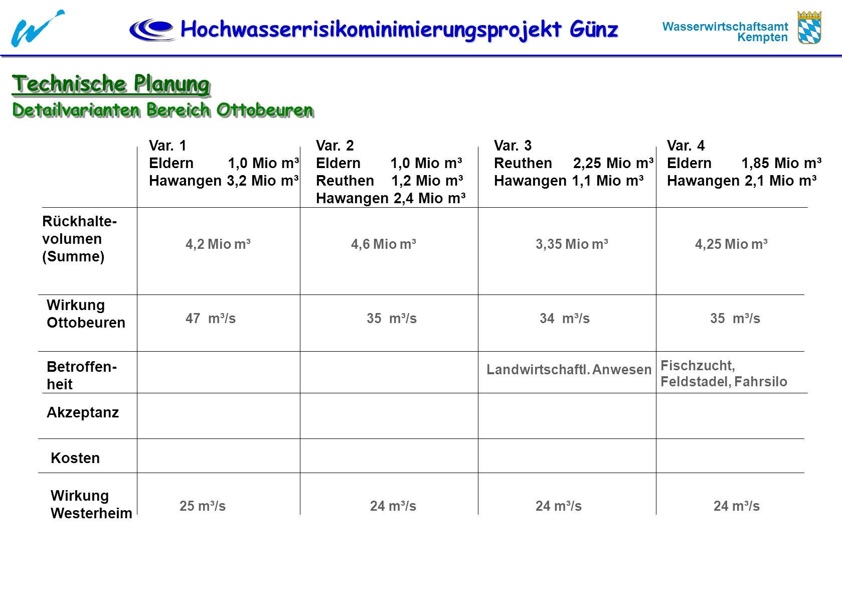 Technische Planung Detailvarianten Bereich Ottobeuren Var. 1