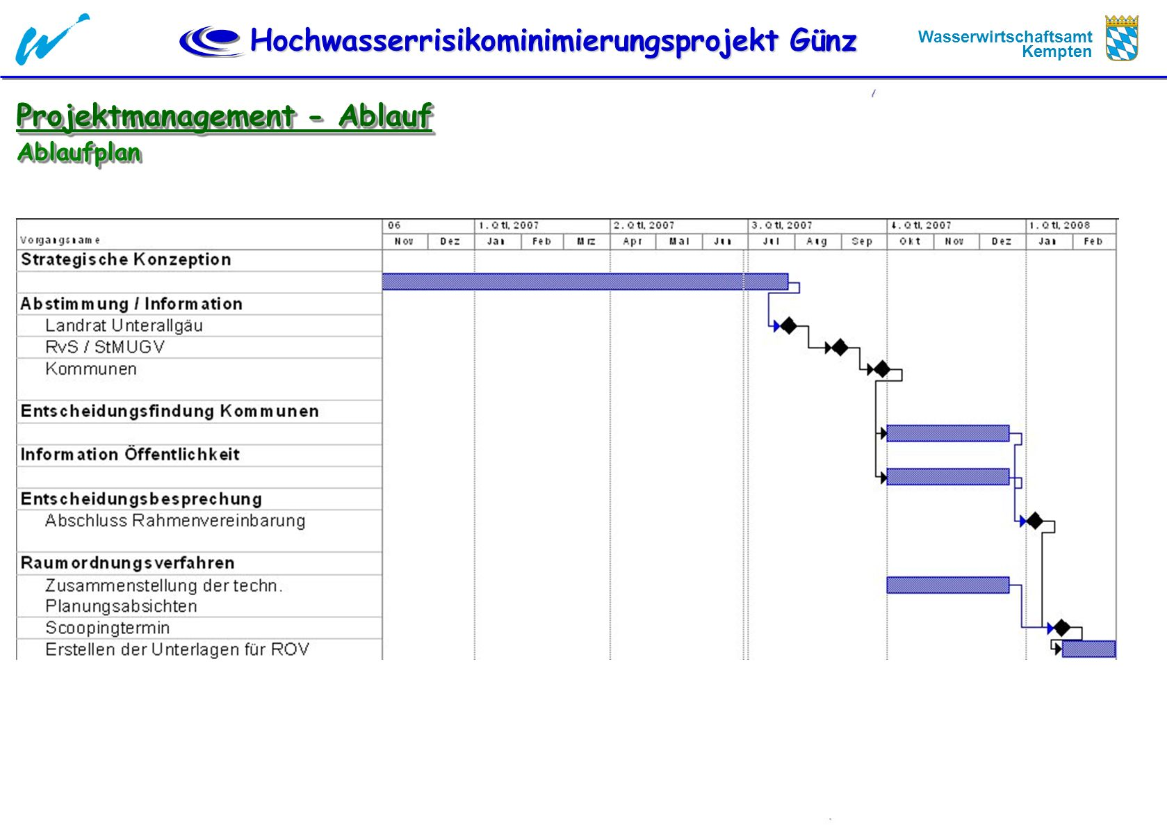 Projektmanagement - Ablauf