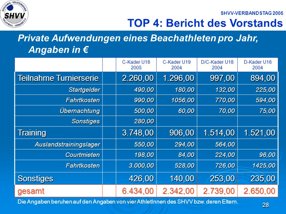 Private Aufwendungen eines Beachathleten pro Jahr, Angaben in €